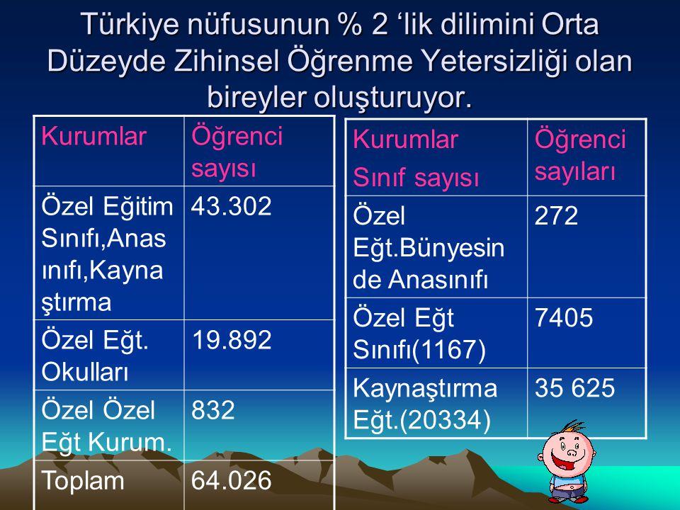 Türkiye nüfusunun % 2 'lik dilimini Orta Düzeyde Zihinsel Öğrenme Yetersizliği olan bireyler oluşturuyor. KurumlarÖğrenci sayısı Özel Eğitim Sınıfı,An
