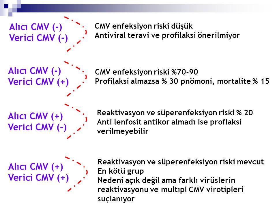 Alıcı CMV (-) Verici CMV (-) CMV enfeksiyon riski düşük Antiviral teravi ve profilaksi önerilmiyor Alıcı CMV (-) Verici CMV (+) CMV enfeksiyon riski %70-90 Profilaksi almazsa % 30 pnömoni, mortalite % 15 Alıcı CMV (+) Verici CMV (-) Reaktivasyon ve süperenfeksiyon riski % 20 Anti lenfosit antikor almadı ise proflaksi verilmeyebilir Alıcı CMV (+) Verici CMV (+) Reaktivasyon ve süperenfeksiyon riski mevcut En kötü grup Nedeni açık değil ama farklı virüslerin reaktivasyonu ve multıpl CMV virotipleri suçlanıyor