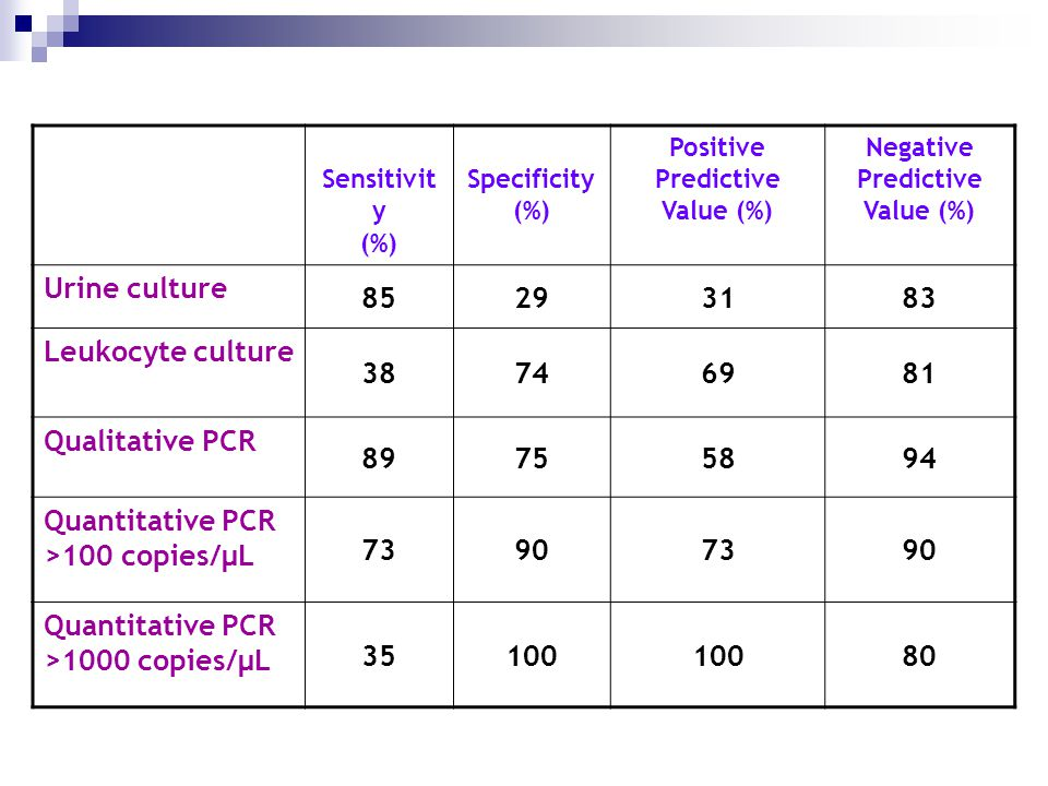 Sensitivit y (%) Specificity (%) Positive Predictive Value (%) Negative Predictive Value (%) Urine culture 85293183 Leukocyte culture 38746981 Qualitative PCR 89755894 Quantitative PCR >100 copies/μL 73907390 Quantitative PCR >1000 copies/μL 35100 80
