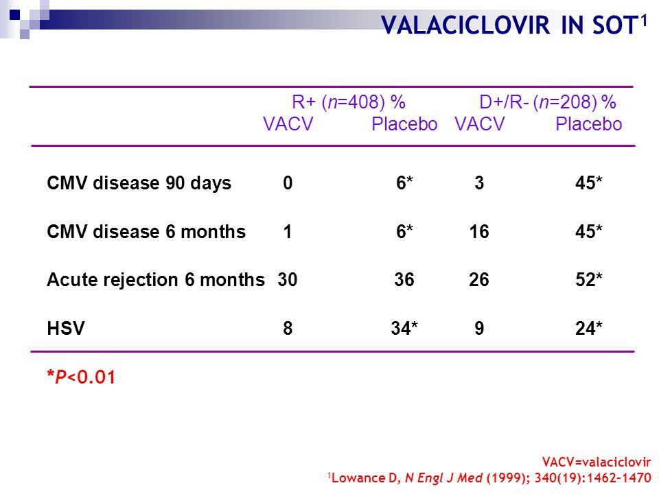 VALACICLOVIR IN SOT 1 R+ (n=408) %D+/R- (n=208) % VACVPlaceboVACVPlacebo CMV disease 90 days06*345* CMV disease 6 months16*1645* Acute rejection 6 months30362652* HSV 834*924* *P<0.01 VACV=valaciclovir 1 Lowance D, N Engl J Med (1999); 340(19):1462–1470