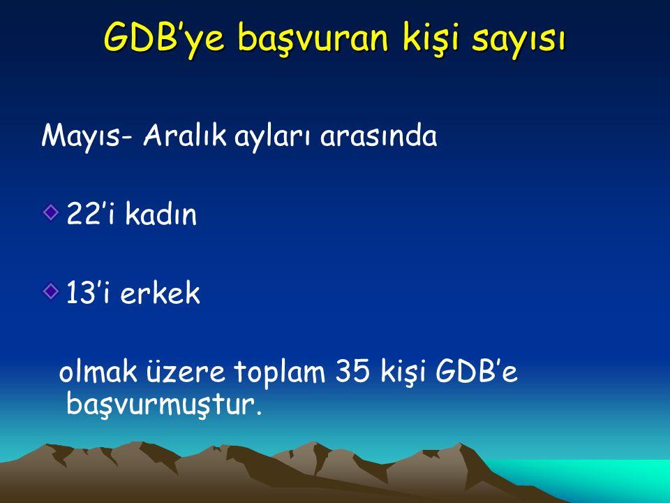 GDB'ye başvuran kişi sayısı Mayıs- Aralık ayları arasında 22'i kadın 13'i erkek olmak üzere toplam 35 kişi GDB'e başvurmuştur.