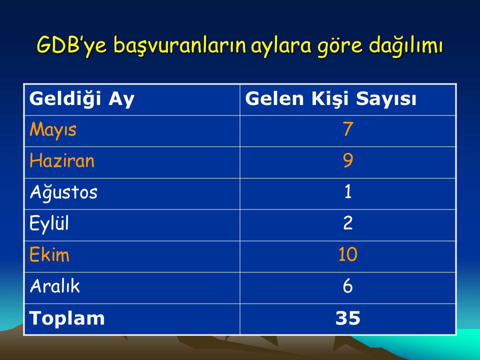 GDB'ye başvuranların aylara göre dağılımı Geldiği AyGelen Kişi Sayısı Mayıs7 Haziran9 Ağustos1 Eylül2 Ekim10 Aralık6 Toplam35