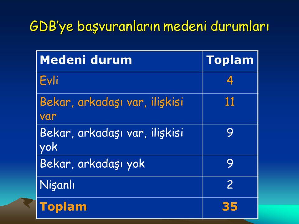 GDB'ye başvuranların medeni durumları Medeni durumToplam Evli4 Bekar, arkadaşı var, ilişkisi var 11 Bekar, arkadaşı var, ilişkisi yok 9 Bekar, arkadaşı yok9 Nişanlı2 Toplam35