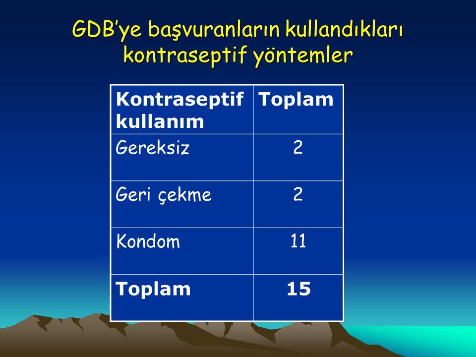GDB'ye başvuranların kullandıkları kontraseptif yöntemler Kontraseptif kullanım Toplam Gereksiz2 Geri çekme2 Kondom11 Toplam15