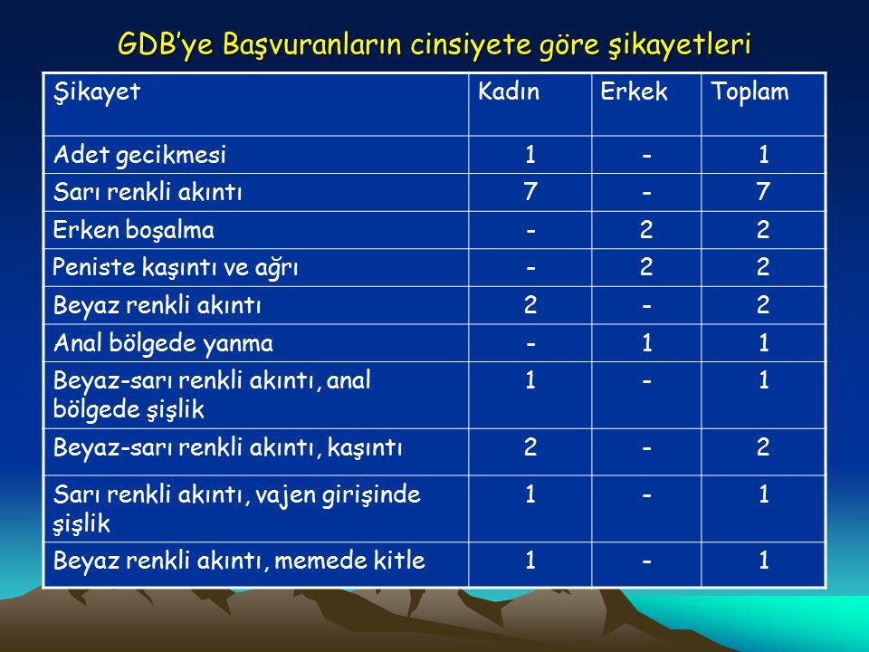 GDB'ye Başvuranların cinsiyete göre şikayetleri ŞikayetKadınErkekToplam Adet gecikmesi1-1 Sarı renkli akıntı7-7 Erken boşalma-22 Peniste kaşıntı ve ağrı-22 Beyaz renkli akıntı2-2 Anal bölgede yanma-11 Beyaz-sarı renkli akıntı, anal bölgede şişlik 1-1 Beyaz-sarı renkli akıntı, kaşıntı2-2 Sarı renkli akıntı, vajen girişinde şişlik 1-1 Beyaz renkli akıntı, memede kitle1-1