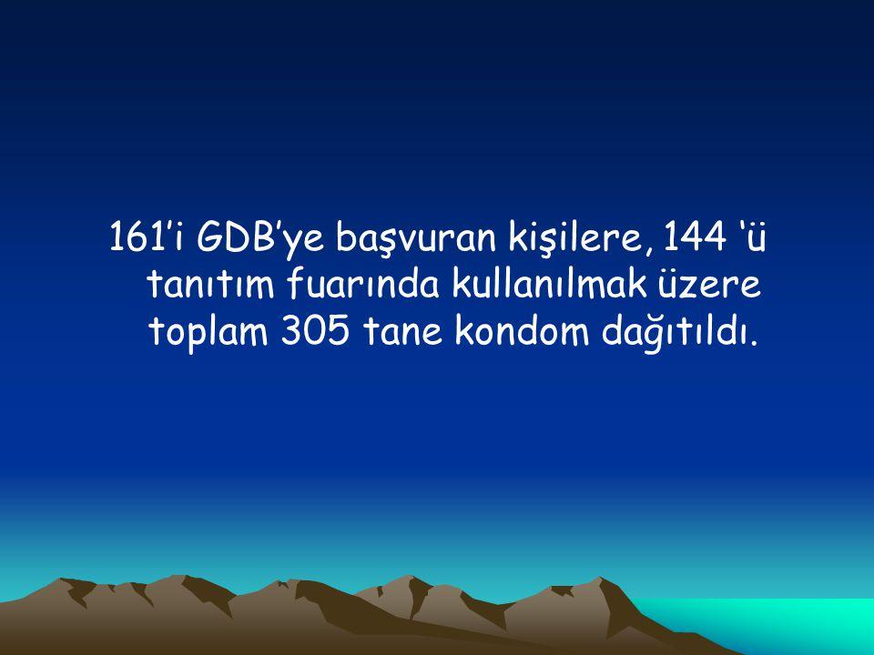 161'i GDB'ye başvuran kişilere, 144 'ü tanıtım fuarında kullanılmak üzere toplam 305 tane kondom dağıtıldı.