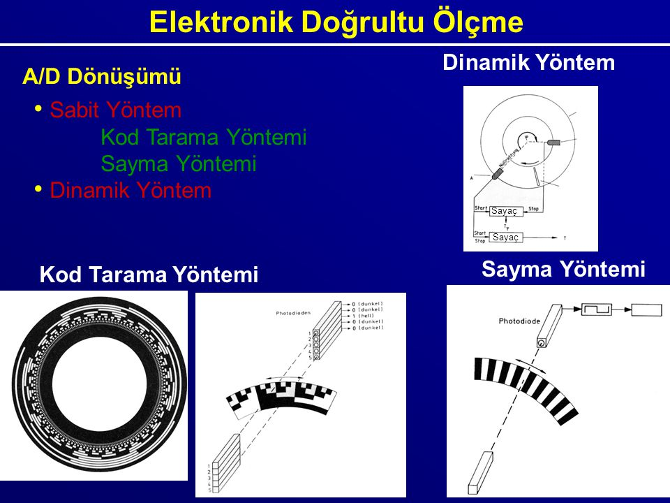 Elektronik Doğrultu Ölçme A/D Dönüşümü Kod Tarama Yöntemi Sayma Yöntemi Sabit Yöntem Kod Tarama Yöntemi Sayma Yöntemi Dinamik Yöntem Sayaç