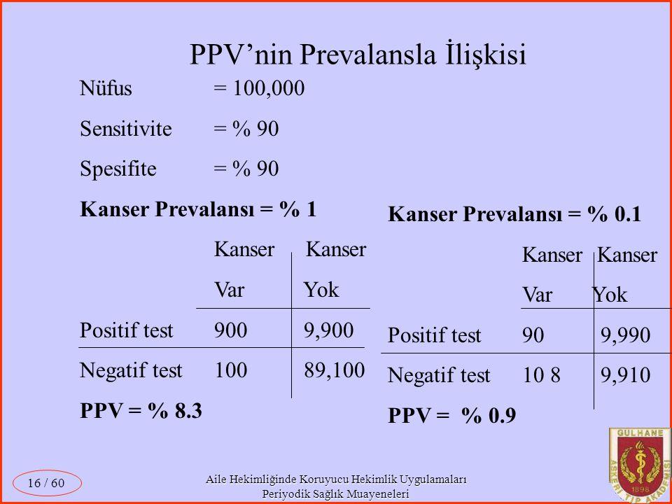 Aile Hekimliğinde Koruyucu Hekimlik Uygulamaları Periyodik Sağlık Muayeneleri / 60 16 Nüfus = 100,000 Sensitivite = % 90 Spesifite = % 90 Kanser Preva