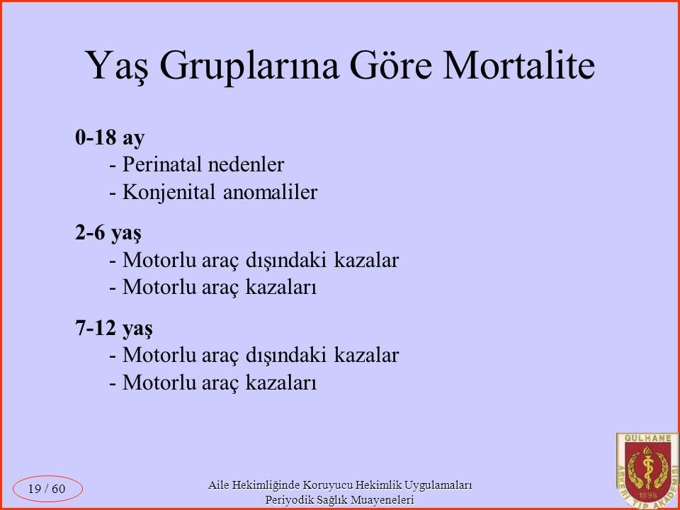 Aile Hekimliğinde Koruyucu Hekimlik Uygulamaları Periyodik Sağlık Muayeneleri / 60 19 0-18 ay - Perinatal nedenler - Konjenital anomaliler 2-6 yaş - M