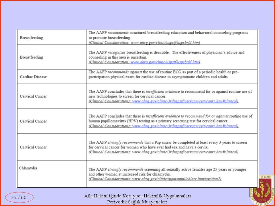 Aile Hekimliğinde Koruyucu Hekimlik Uygulamaları Periyodik Sağlık Muayeneleri / 60 32