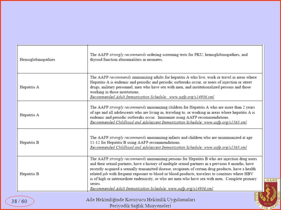 Aile Hekimliğinde Koruyucu Hekimlik Uygulamaları Periyodik Sağlık Muayeneleri / 60 38