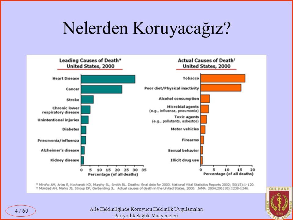 Aile Hekimliğinde Koruyucu Hekimlik Uygulamaları Periyodik Sağlık Muayeneleri / 60 4 Nelerden Koruyacağız?