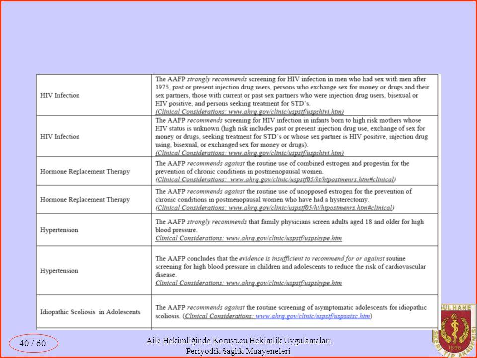 Aile Hekimliğinde Koruyucu Hekimlik Uygulamaları Periyodik Sağlık Muayeneleri / 60 40