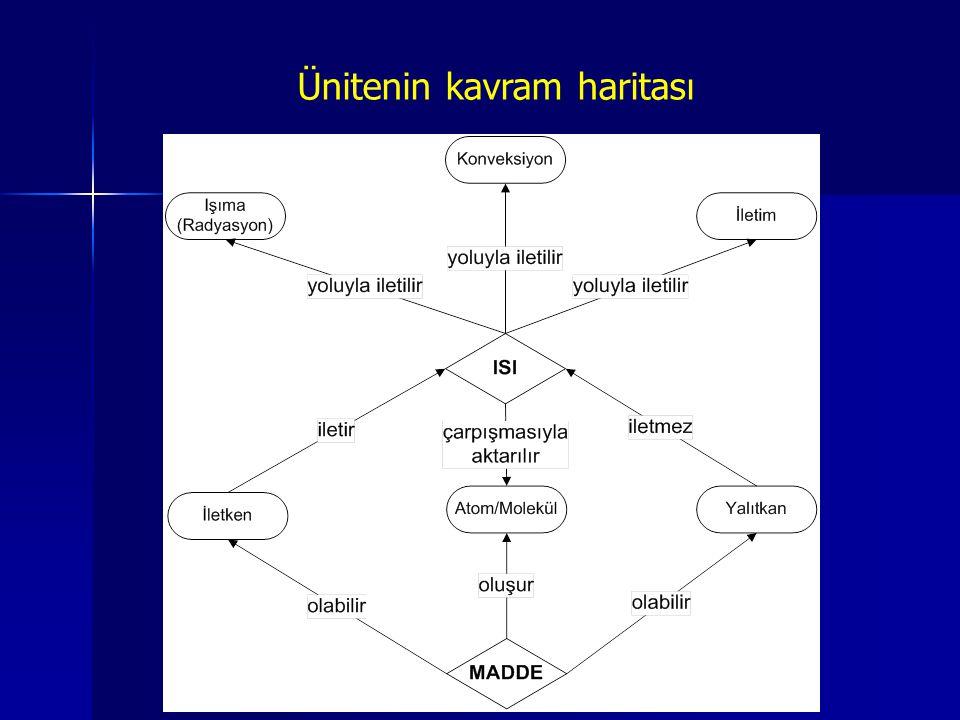 www.fendosyasi.com Ünitenin kavram haritası