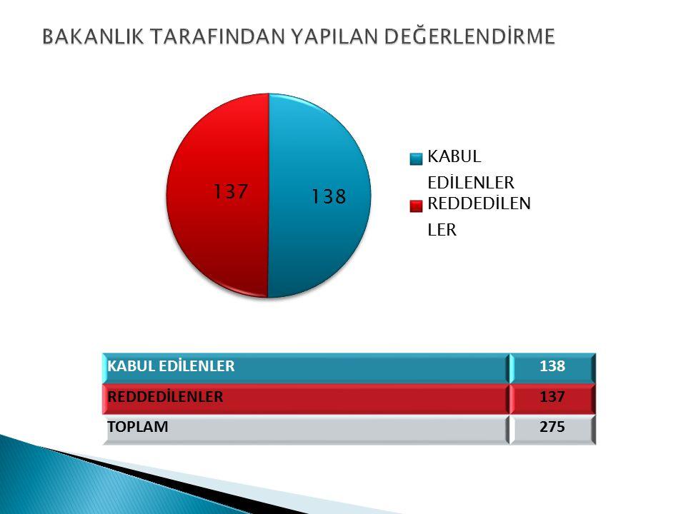 KABUL EDİLENLER138 REDDEDİLENLER137 TOPLAM275