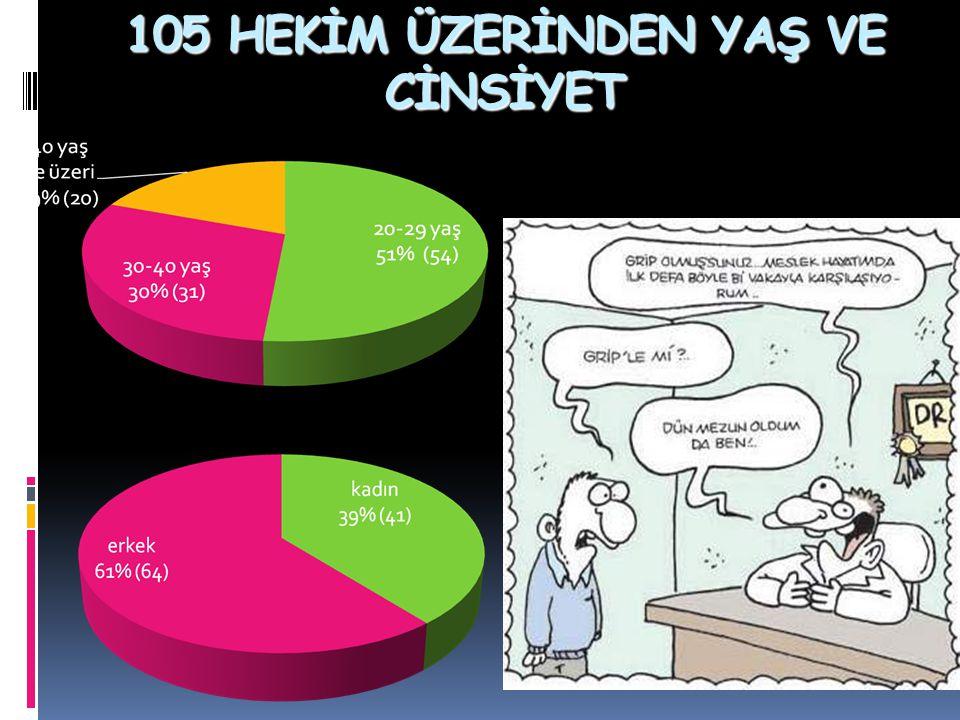 105 HEKİM ÜZERİNDEN YAŞ VE CİNSİYET