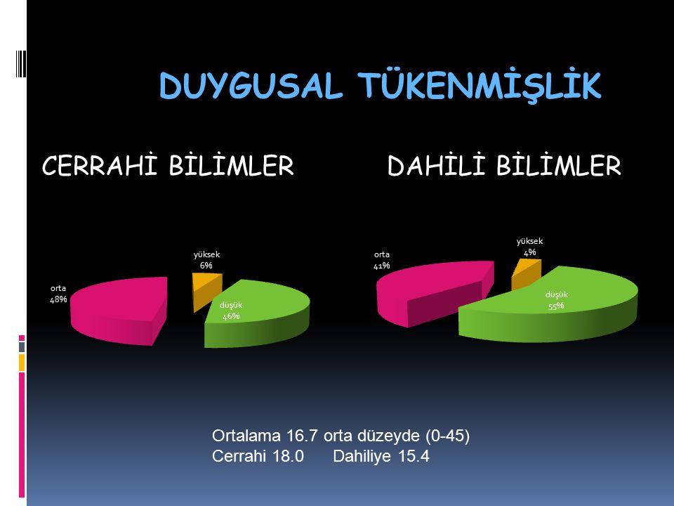 CERRAHİ BİLİMLERDAHİLİ BİLİMLER DUYGUSAL TÜKENMİŞLİK Ortalama 16.7 orta düzeyde (0-45) Cerrahi 18.0 Dahiliye 15.4