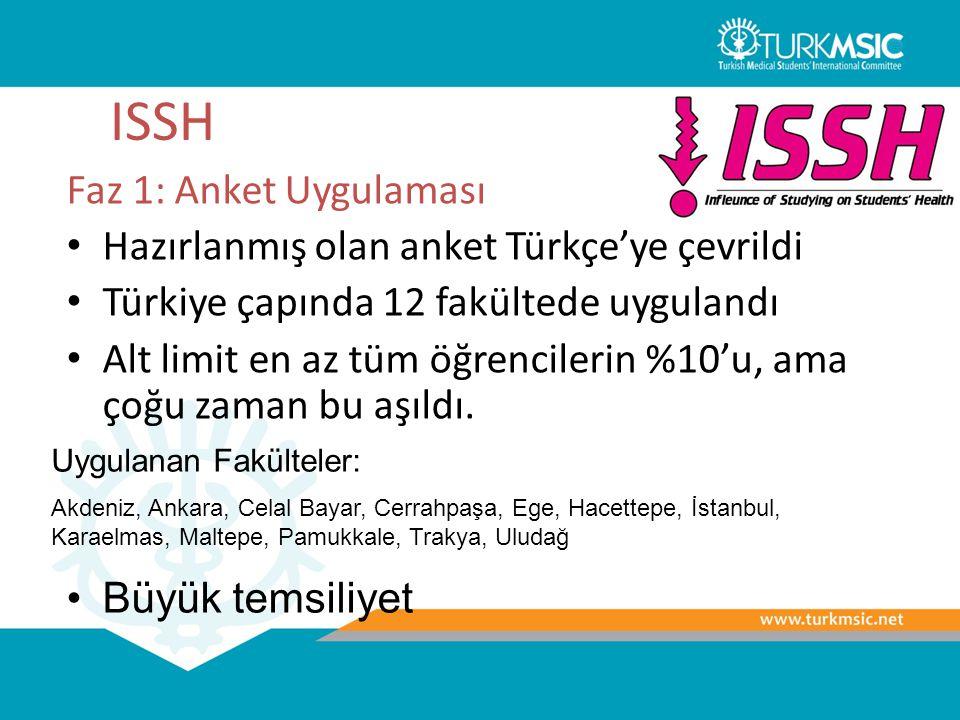 ISSH Faz 1: Anket Uygulaması Hazırlanmış olan anket Türkçe'ye çevrildi Türkiye çapında 12 fakültede uygulandı Alt limit en az tüm öğrencilerin %10'u,