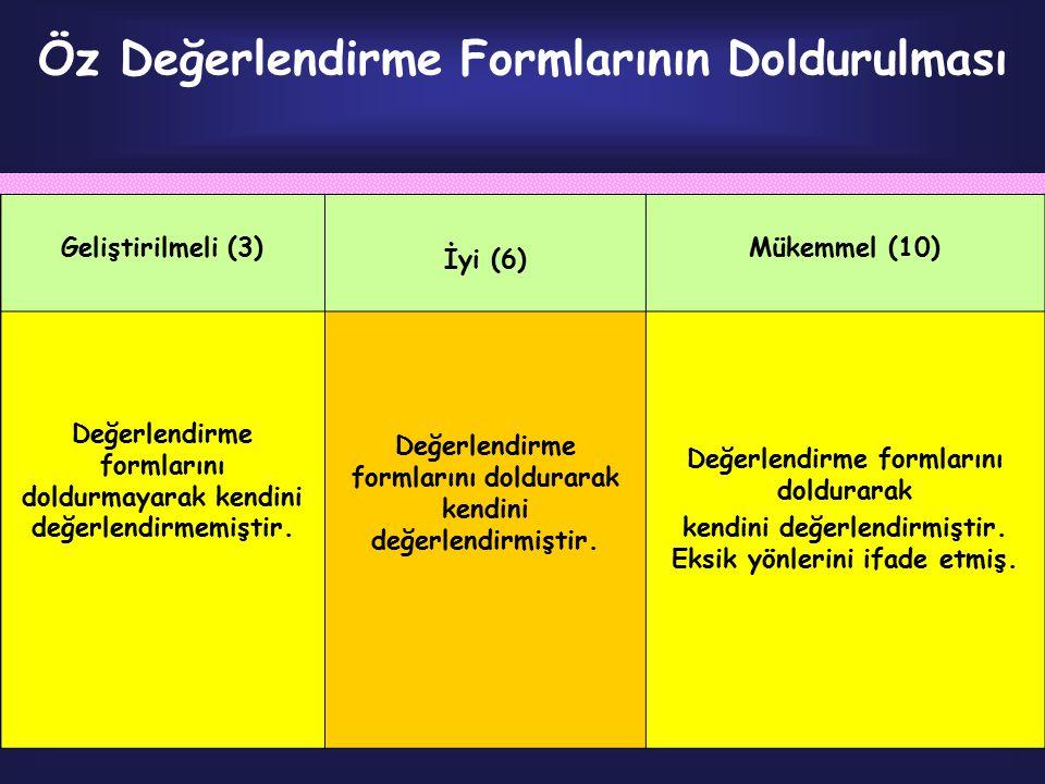 Öz Değerlendirme Formlarının Doldurulması Geliştirilmeli (3) İyi (6) Mükemmel (10) Değerlendirme formlarını doldurmayarak kendini değerlendirmemiştir.