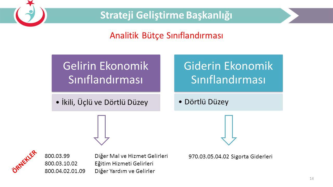 14 Analitik Bütçe Sınıflandırması Strateji Geliştirme Başkanlığı Gelirin Ekonomik Sınıflandırması İkili, Üçlü ve Dörtlü Düzey Giderin Ekonomik Sınıfla