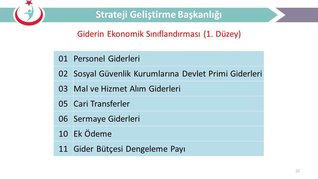 23 Giderin Ekonomik Sınıflandırması (1. Düzey) Strateji Geliştirme Başkanlığı 01Personel Giderleri 02Sosyal Güvenlik Kurumlarına Devlet Primi Giderler