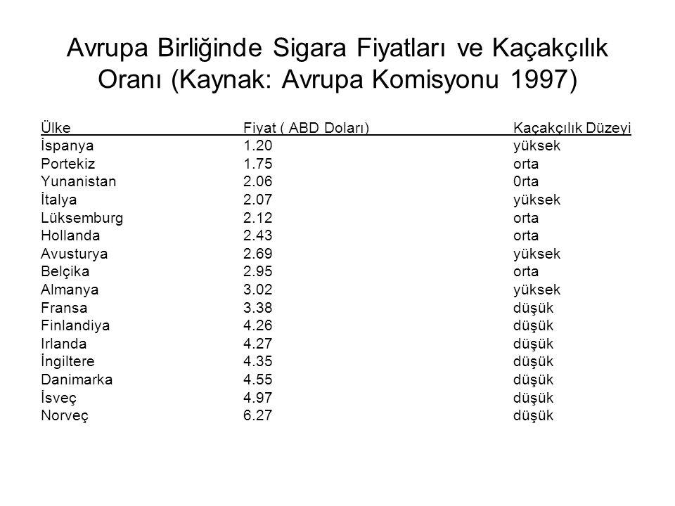 Avrupa Birliğinde Sigara Fiyatları ve Kaçakçılık Oranı (Kaynak: Avrupa Komisyonu 1997) ÜlkeFiyat ( ABD Doları) Kaçakçılık Düzeyi İspanya1.20 yüksek Po