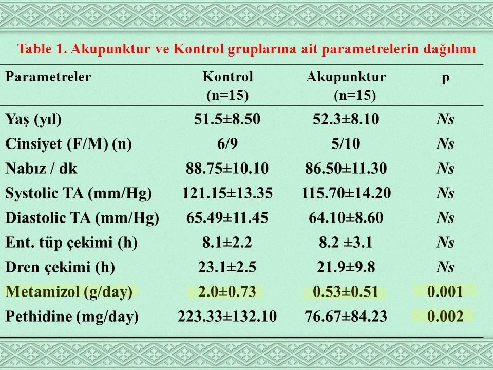 ParametreKontrol (n=15) Akupunktur (n=15) P Preoperative-FEV188.47±20.3386.87±11.03Ns Postoperative-FEV150.00±20.3951.67±17.17Ns Preoperative-FVC75.20±18.8680.47±14.04Ns Postoperative-FVC52.73±23.8752.60±26.91Ns Preoperative- FEV1/FVC 86.80±9.3785.07±2.01Ns Postoperative- FEV1/FVC 79.53±8.6883.27±11.64Ns SOLUNUM TESTLERİ SONUÇLARI