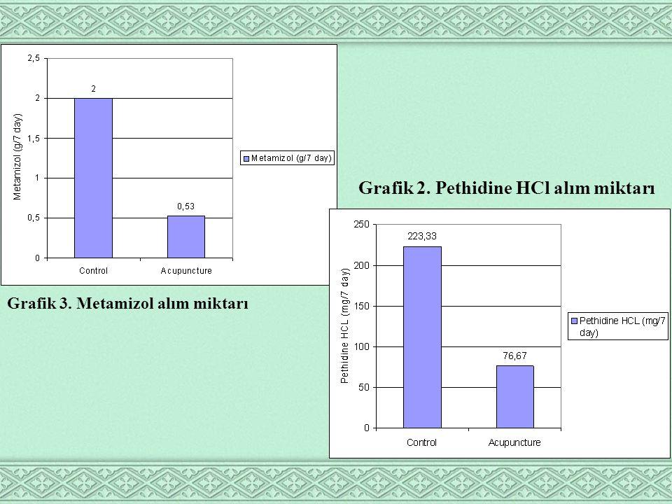 Grafik 3. Metamizol alım miktarı Grafik 2. Pethidine HCl alım miktarı