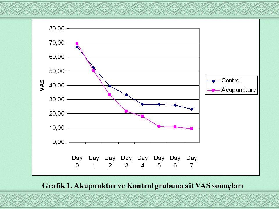 Grafik 1. Akupunktur ve Kontrol grubuna ait VAS sonuçları