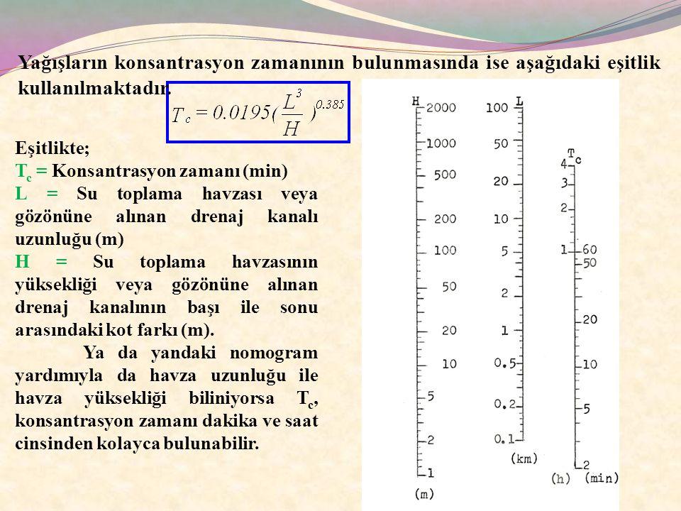 Eşitlikte; T c = Konsantrasyon zamanı (min) L = Su toplama havzası veya gözönüne alınan drenaj kanalı uzunluğu (m) H = Su toplama havzasının yüksekliğ