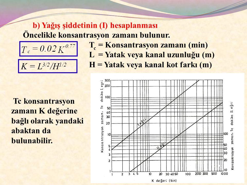 b) Yağış şiddetinin (I) hesaplanması K = L 3/2 /H 1/2 T c = Konsantrasyon zamanı (min) L = Yatak veya kanal uzunluğu (m) H = Yatak veya kanal kot fark