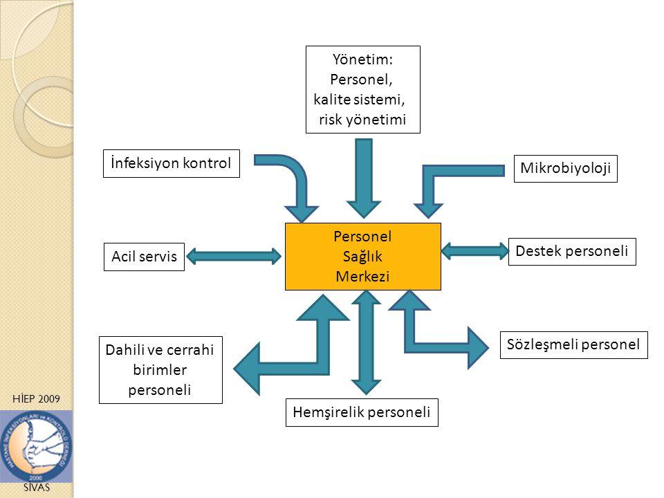 H İ EP 2009 S İ VAS Yönetim: Personel, kalite sistemi, risk yönetimi İnfeksiyon kontrol Destek personeli Acil servis Mikrobiyoloji Sözleşmeli personel