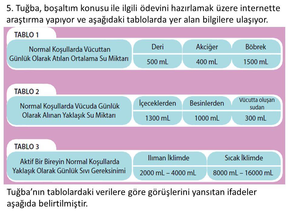 5. Tuğba, boşaltım konusu ile ilgili ödevini hazırlamak üzere internette araştırma yapıyor ve aşağıdaki tablolarda yer alan bilgilere ulaşıyor. Tuğba'