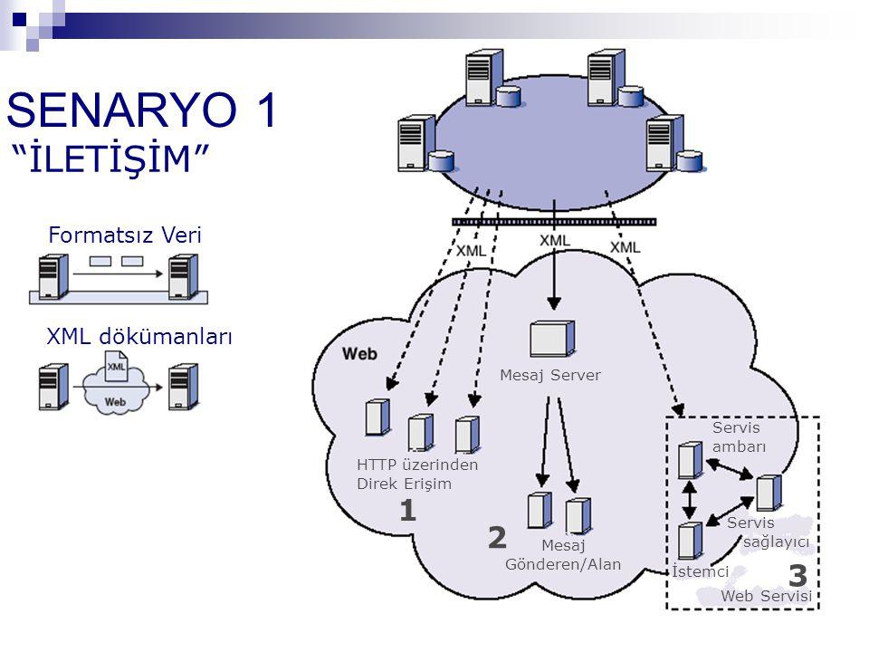 """SENARYO 1 Formatsız Veri XML dökümanları """"İLETİŞİM"""" HTTP üzerinden Direk Erişim Mesaj Server Mesaj Gönderen/Alan Web Servisi İstemci Servis sağlayıcı"""