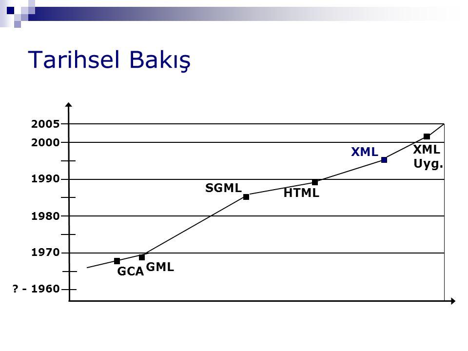Tarihsel Bakış ? - 1960 1970 GML GCA 1980 1990 SGML HTML 2000 2005 XML XML Uyg.