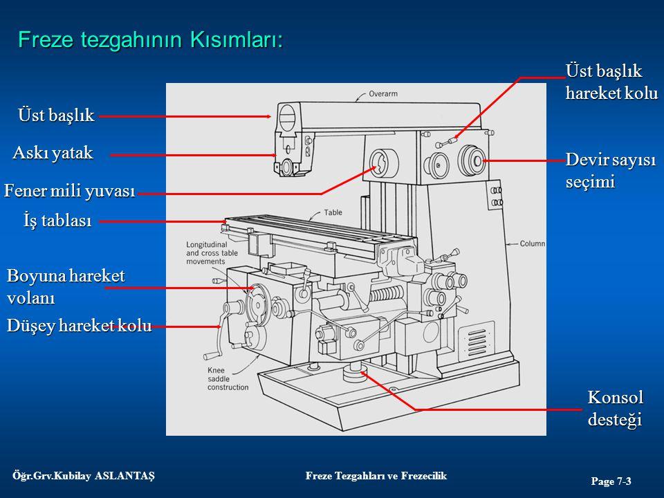 Page 7-3 Öğr.Grv.Kubilay ASLANTAŞFreze Tezgahları ve Frezecilik Freze tezgahının Kısımları: Üst başlık Askı yatak Fener mili yuvası İş tablası Boyuna