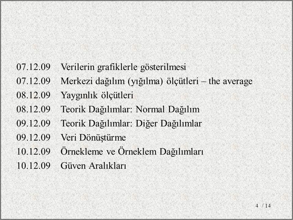 07.12.09Verilerin grafiklerle gösterilmesi 07.12.09Merkezi dağılım (yığılma) ölçütleri – the average 08.12.09Yaygınlık ölçütleri 08.12.09Teorik Dağılımlar: Normal Dağılım 09.12.09Teorik Dağılımlar: Diğer Dağılımlar 09.12.09Veri Dönüştürme 10.12.09Örnekleme ve Örneklem Dağılımları 10.12.09Güven Aralıkları / 144