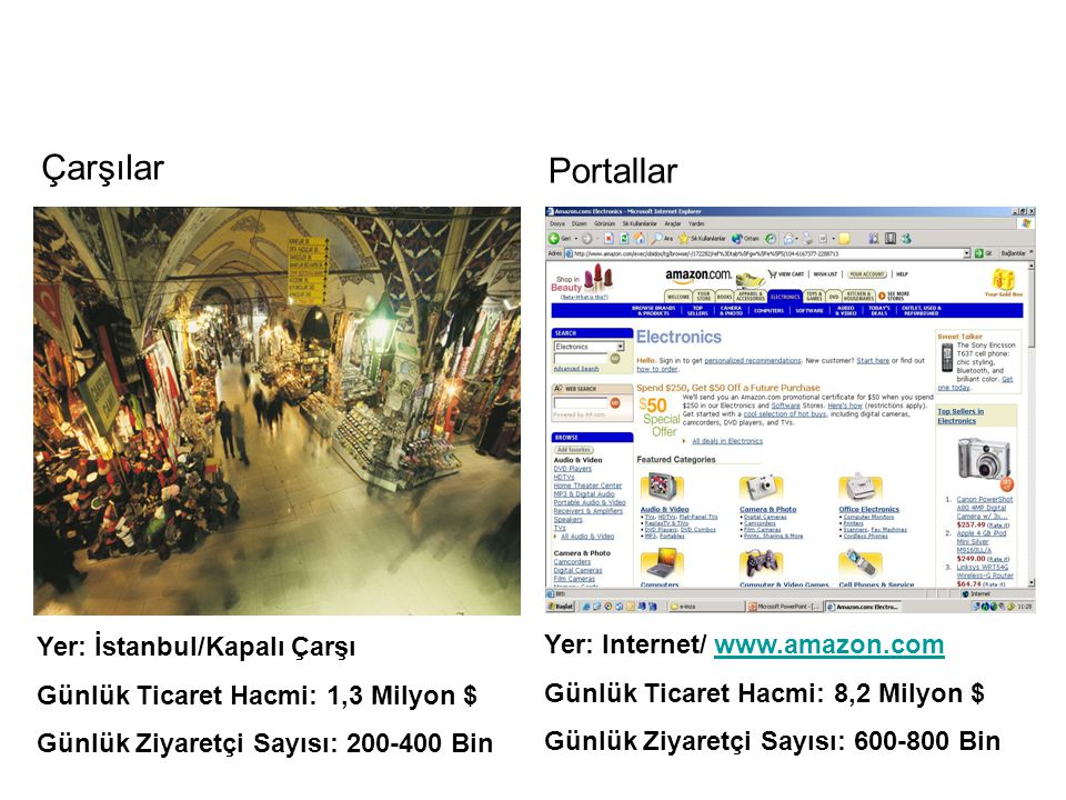 Çarşılar Portallar Yer: İstanbul/Kapalı Çarşı Günlük Ticaret Hacmi: 1,3 Milyon $ Günlük Ziyaretçi Sayısı: 200-400 Bin Yer: Internet/ www.amazon.comwww