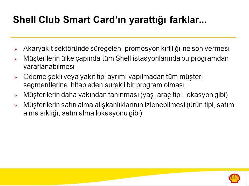 """11 Shell Club Smart Card'ın yarattığı farklar...  Akaryakıt sektöründe süregelen """"promosyon kirliliği""""ne son vermesi  Müşterilerin ülke çapında tüm"""