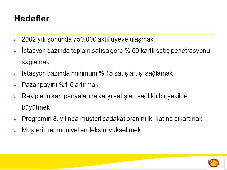 16 Hedefler  2002 yılı sonunda 750,000 aktif üyeye ulaşmak  İstasyon bazında toplam satışa göre % 50 kartlı satış penetrasyonu sağlamak  İstasyon b