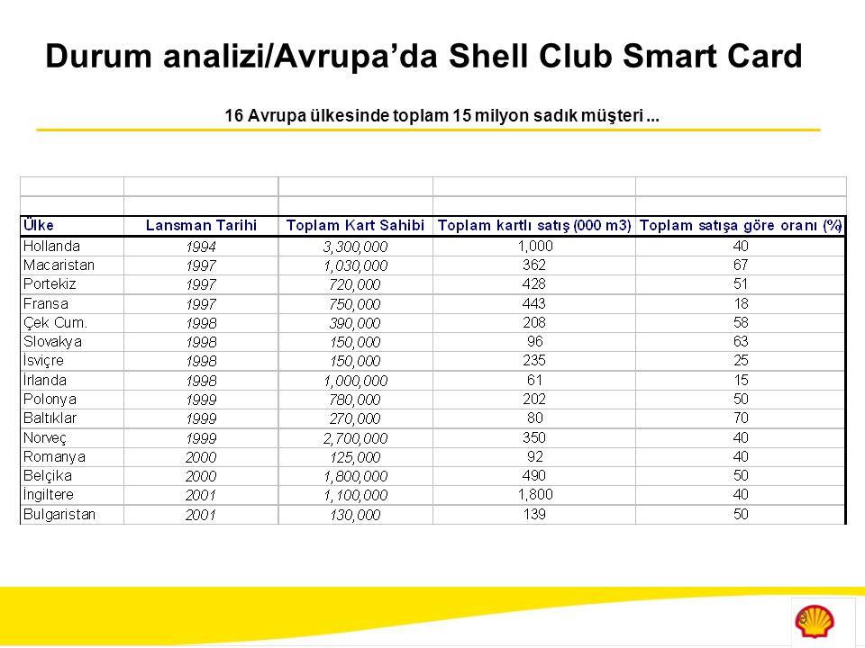 10 Shell Club Smart Card Sisteminin Mekanizması  Müşteriler Shell istasyonlarından temin edebilecekleri başvuru formunu doldurarak istasyondaki yetkiliye teslim ederler, kartlarını ve kataloglarını anında alırlar  Başvuru formlarının sisteme girilmesi ile kart numarası ve bilgileri eşleşir  Form bilgileri sisteme işlenen kart sahipleri kazandıkları puanlar ile hediye sipariş etmeye başlayabilirler  Programdaki tüm işlemler (puan kazanma, hediye siparişi, hediye teslimi) istasyonlarda bulunan terminallerden(POS) gerçekleştirilir