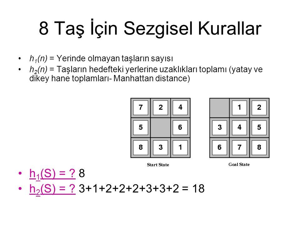 8 Taş İçin Sezgisel Kurallar h 1 (n) = Yerinde olmayan taşların sayısı h 2 (n) = Taşların hedefteki yerlerine uzaklıkları toplamı (yatay ve dikey hane toplamları- Manhattan distance) h 1 (S) = .