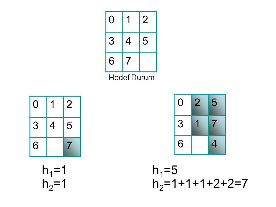 012 345 67 012 345 67 025 317 64 Hedef Durum h 1 =1 h 2 =1 h 1 =5 h 2 =1+1+1+2+2=7