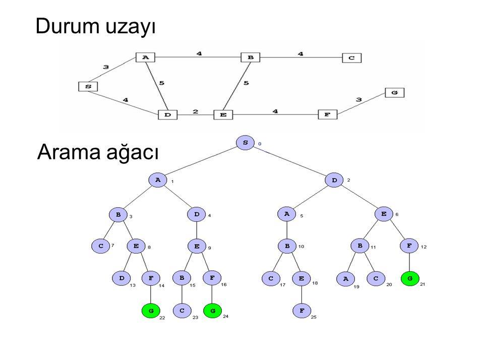 Arama ağacı Durum uzayı