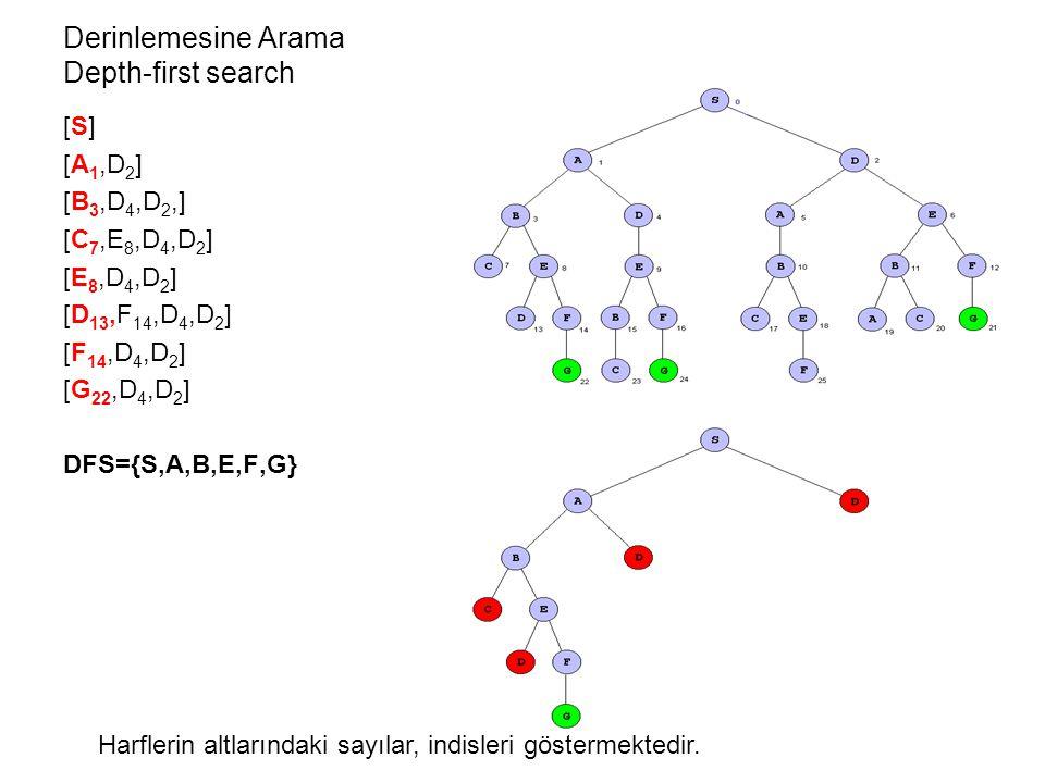 [S] [A 1,D 2 ] [B 3,D 4,D 2,] [C 7,E 8,D 4,D 2 ] [E 8,D 4,D 2 ] [D 13,F 14,D 4,D 2 ] [F 14,D 4,D 2 ] [G 22,D 4,D 2 ] DFS={S,A,B,E,F,G} Derinlemesine Arama Depth-first search Harflerin altlarındaki sayılar, indisleri göstermektedir.