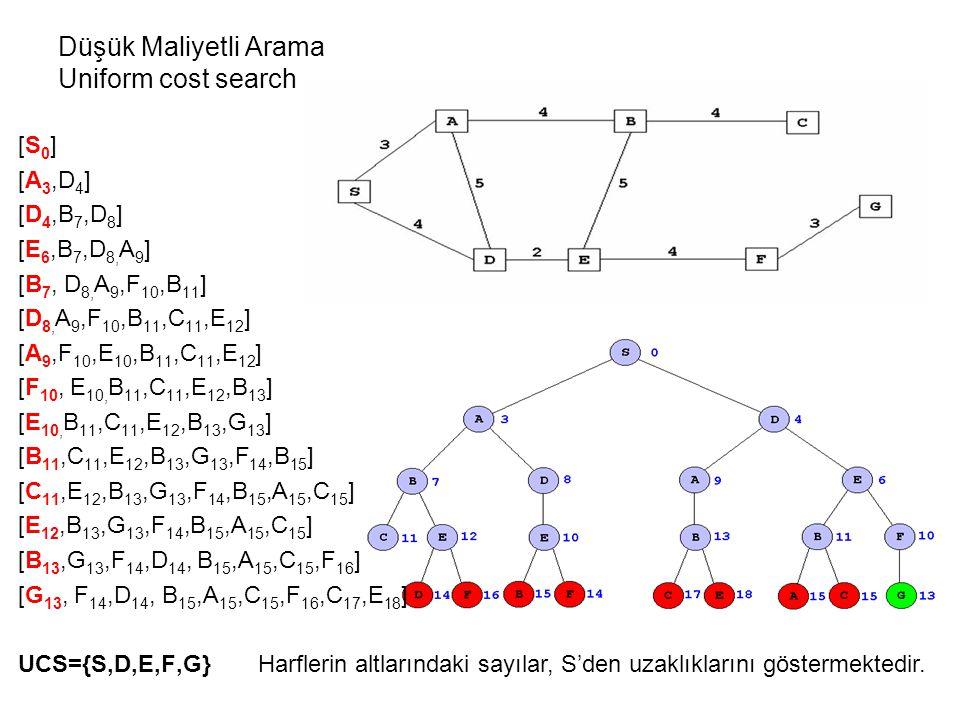 Düşük Maliyetli Arama Uniform cost search [S 0 ] [A 3,D 4 ] [D 4,B 7,D 8 ] [E 6,B 7,D 8, A 9 ] [B 7, D 8, A 9,F 10,B 11 ] [D 8, A 9,F 10,B 11,C 11,E 12 ] [A 9,F 10,E 10,B 11,C 11,E 12 ] [F 10, E 10, B 11,C 11,E 12,B 13 ] [E 10, B 11,C 11,E 12,B 13,G 13 ] [B 11,C 11,E 12,B 13,G 13,F 14,B 15 ] [C 11,E 12,B 13,G 13,F 14,B 15,A 15,C 15 ] [E 12,B 13,G 13,F 14,B 15,A 15,C 15 ] [B 13,G 13,F 14,D 14, B 15,A 15,C 15,F 16 ] [G 13, F 14,D 14, B 15,A 15,C 15,F 16,C 17,E 18 ] UCS={S,D,E,F,G} Harflerin altlarındaki sayılar, S'den uzaklıklarını göstermektedir.
