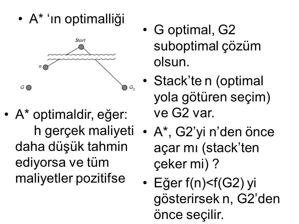 A* 'ın optimalliği G optimal, G2 suboptimal çözüm olsun.