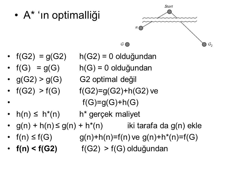 A* 'ın optimalliği f(G2) = g(G2)h(G2) = 0 olduğundan f(G) = g(G)h(G) = 0 olduğundan g(G2) > g(G) G2 optimal değil f(G2) > f(G)f(G2)=g(G2)+h(G2) ve f(G)=g(G)+h(G) h(n) ≤ h*(n)h* gerçek maliyet g(n) + h(n)≤ g(n) + h*(n) iki tarafa da g(n) ekle f(n) ≤ f(G) g(n)+h(n)=f(n) ve g(n)+h*(n)=f(G) f(n) f(G) olduğundan