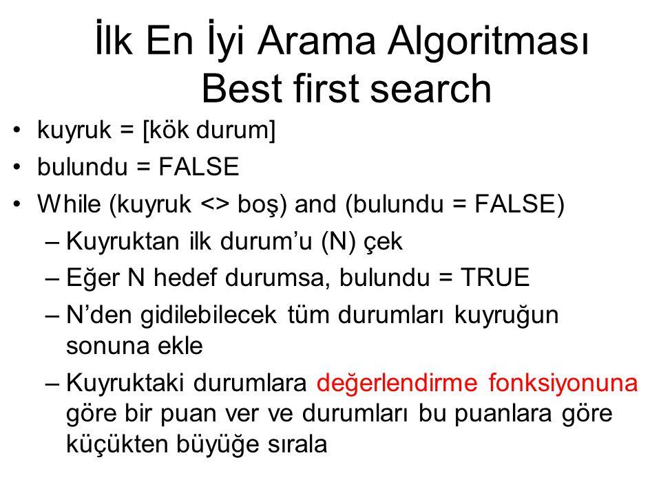 İlk En İyi Arama Algoritması Best first search kuyruk = [kök durum] bulundu = FALSE While (kuyruk <> boş) and (bulundu = FALSE) –Kuyruktan ilk durum'u (N) çek –Eğer N hedef durumsa, bulundu = TRUE –N'den gidilebilecek tüm durumları kuyruğun sonuna ekle –Kuyruktaki durumlara değerlendirme fonksiyonuna göre bir puan ver ve durumları bu puanlara göre küçükten büyüğe sırala