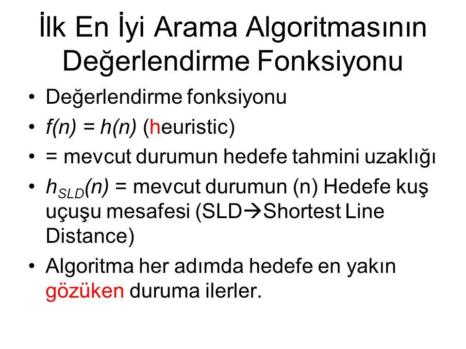 İlk En İyi Arama Algoritmasının Değerlendirme Fonksiyonu Değerlendirme fonksiyonu f(n) = h(n) (heuristic) = mevcut durumun hedefe tahmini uzaklığı h SLD (n) = mevcut durumun (n) Hedefe kuş uçuşu mesafesi (SLD  Shortest Line Distance) Algoritma her adımda hedefe en yakın gözüken duruma ilerler.